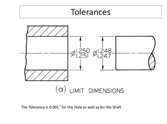Limit tolerances for a shaft and a hole in CNC machining