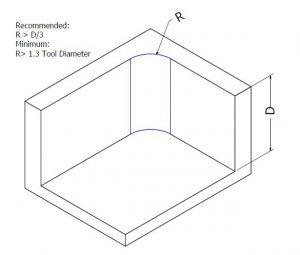 Add radii when designing internal edges