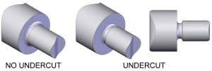 An object designed with and without undercut edges (source: Wikipedia.org)