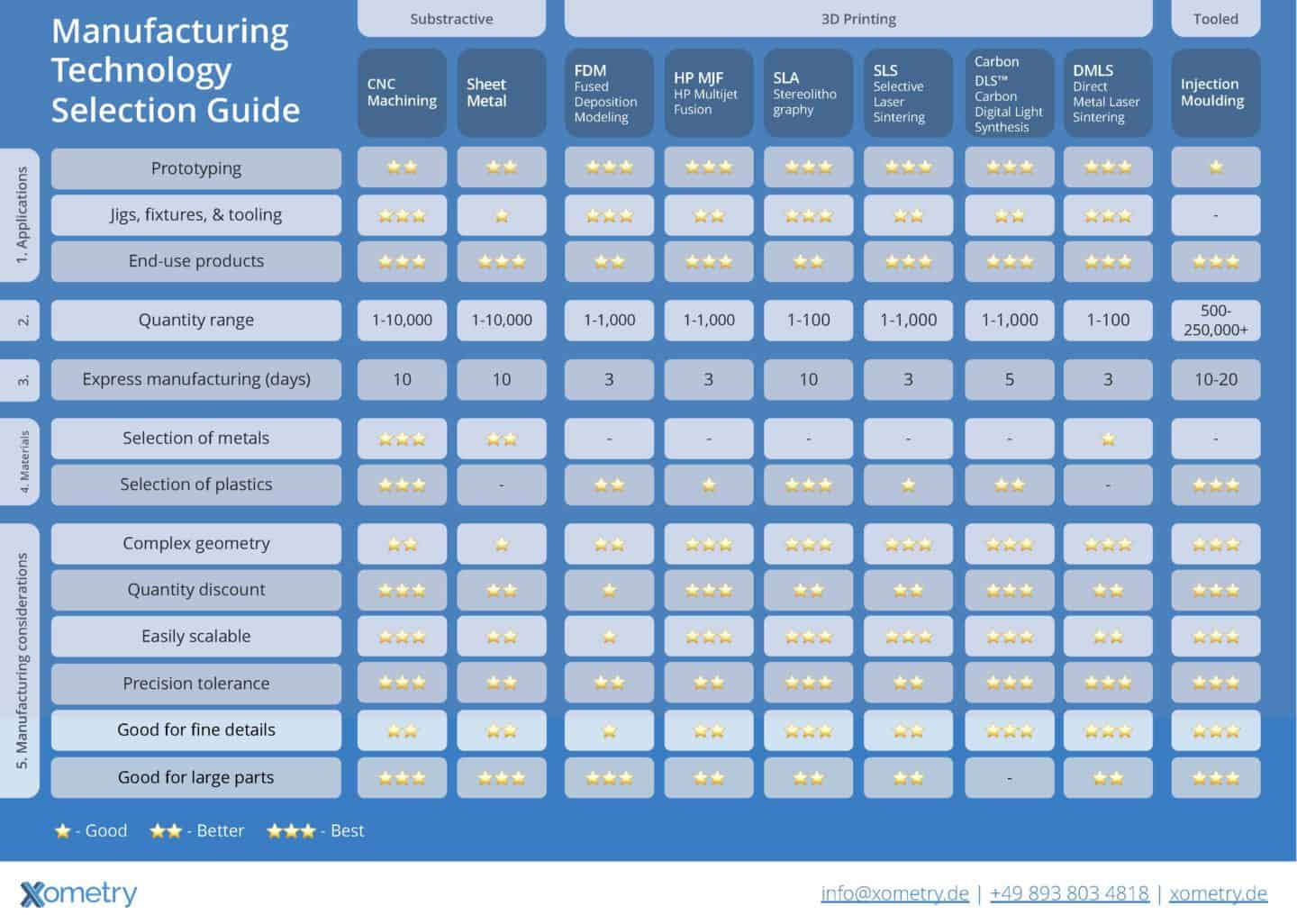 Manufacturing Technology Selection Guide