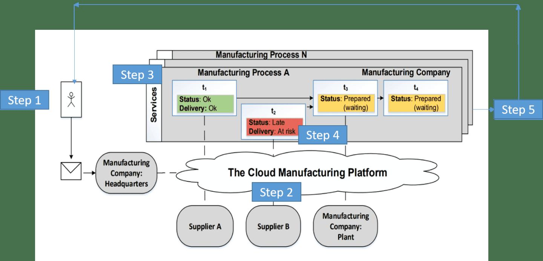 Cloud Manufacturing principle