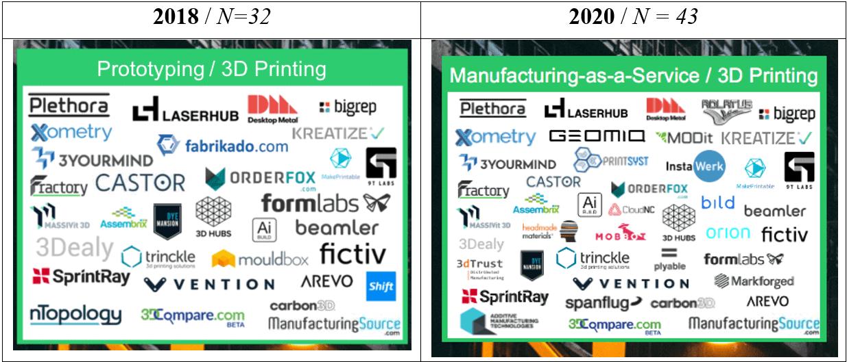Manufacturing-as-a-service landscape