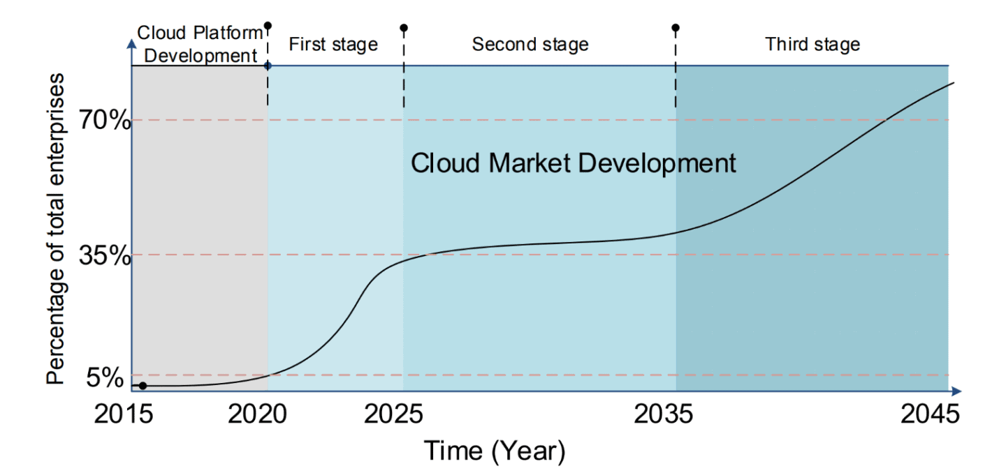Speculation on the Cloud Manufacturing Market