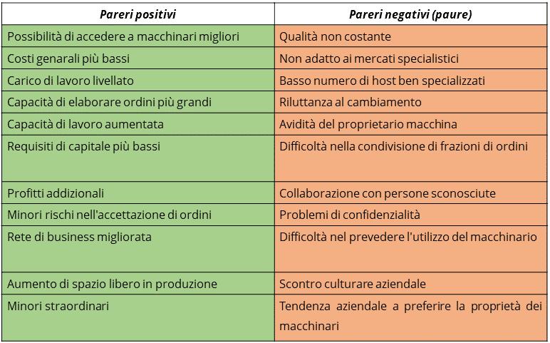 Modello della valutazione del sondaggio