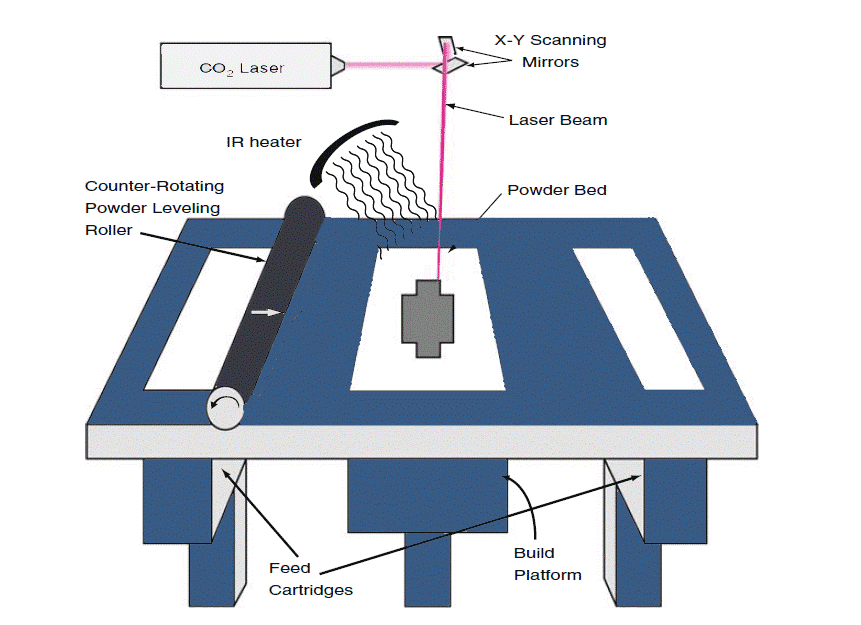 Schematic diagram showing the process of SLS