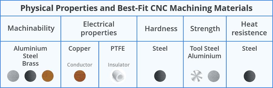 CNC machining material properties