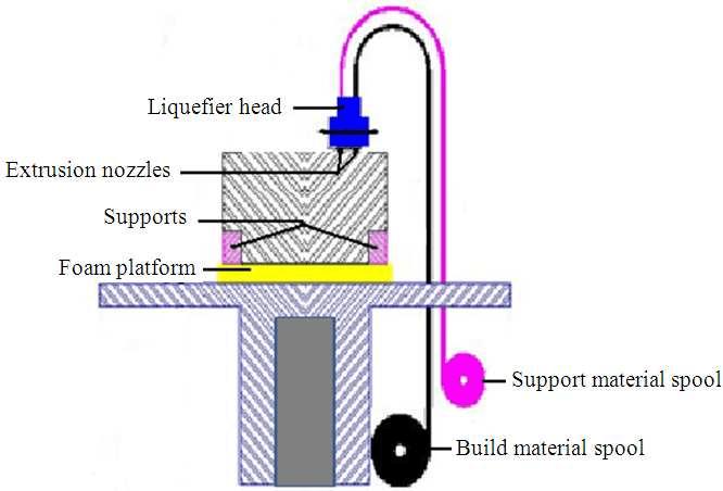 Scheme of the FDM 3D printing process