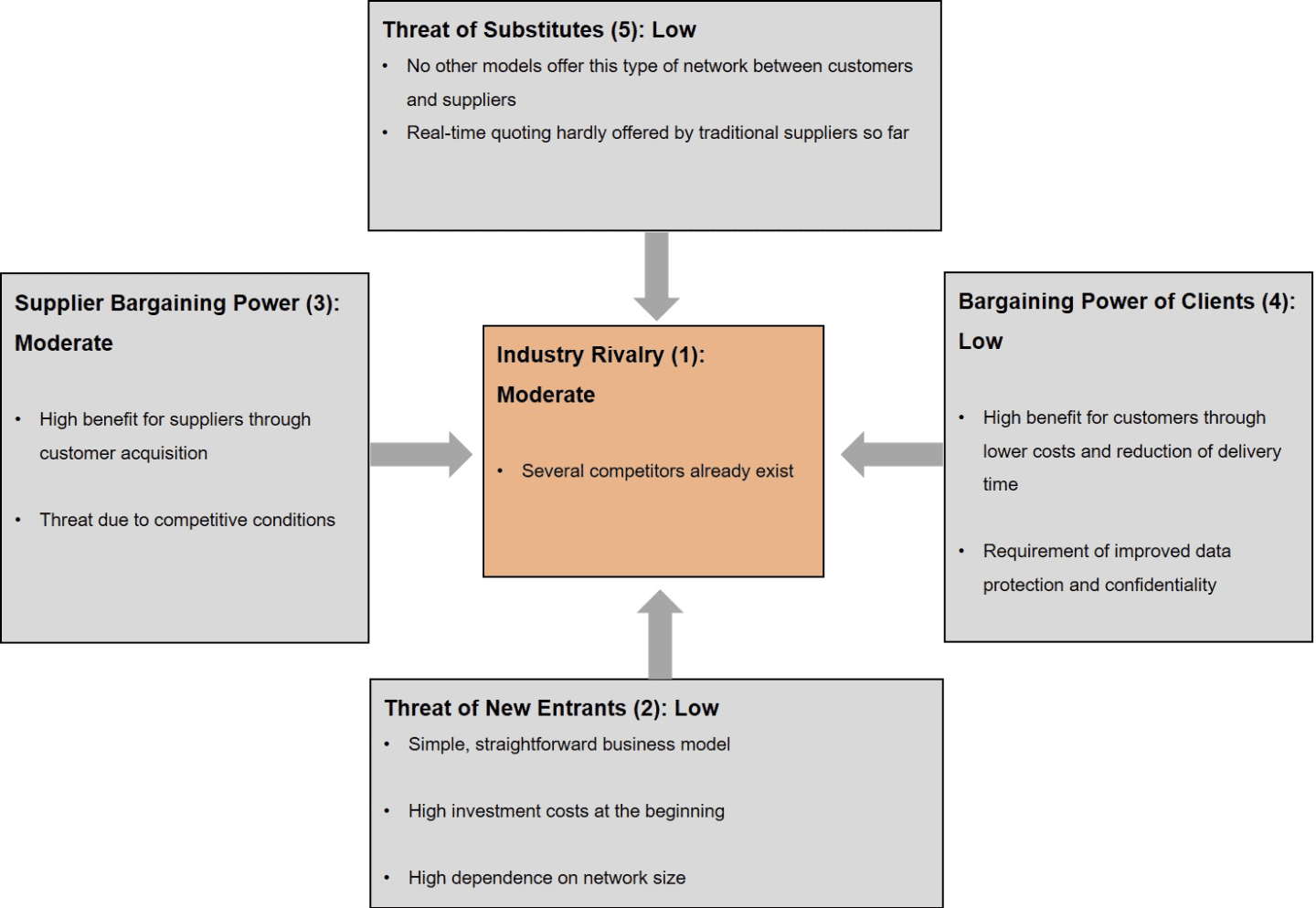Porter's Five Forces Analysis of Xometry