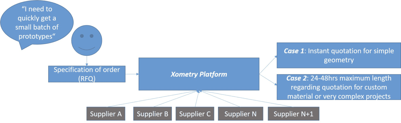 Xometry platform running principle
