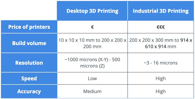 Table comparing desktop and industrial 3D printing